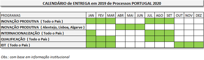 Calendario 2020 Portugal.Calendario De Concursos 2019 Do Portugal 2020 Ecu92